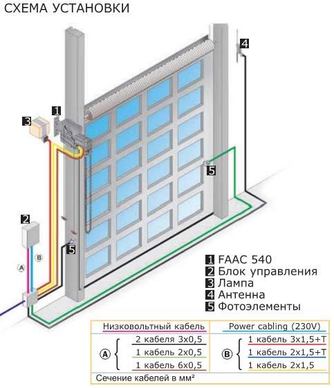 FAAC 540 - Схема установки