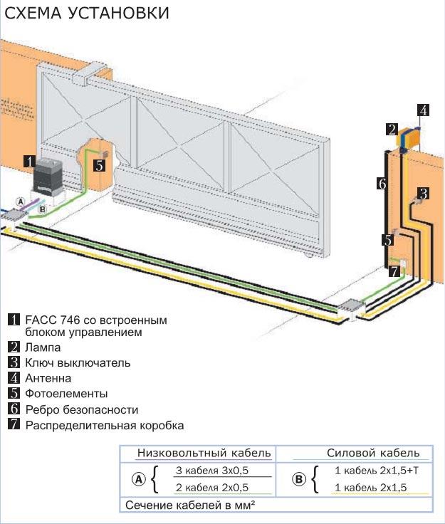 FAAC 746 - Схема установки